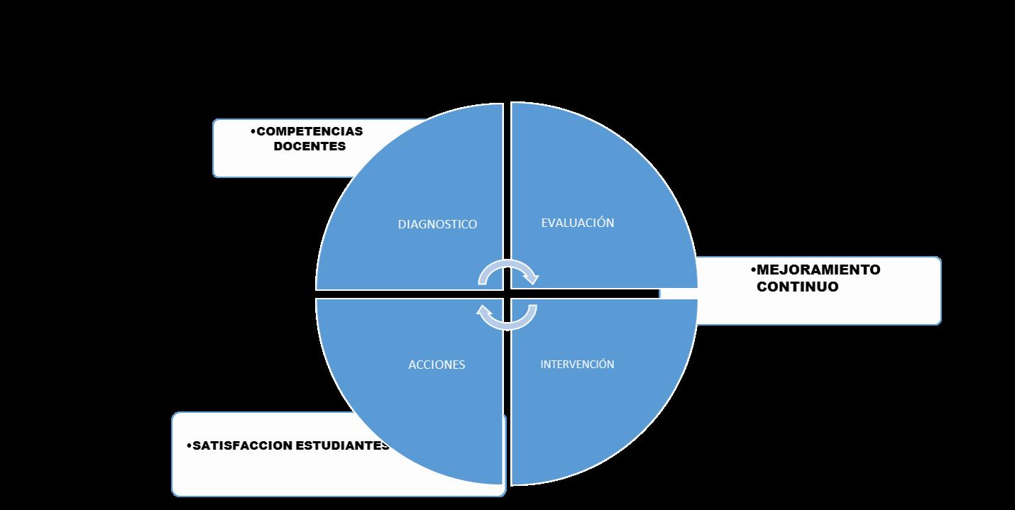 ESTUDIANTES FELICES: COMPETENCIAS DOCENTES VS SATISFACCIÓN ESTUDIANTIL Diagnóstico, Evaluación, Acciones, Intervención